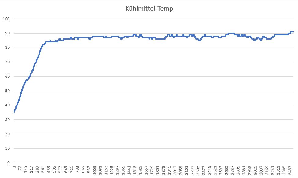 Kuehlmittel-Temp Chart 1.PNG