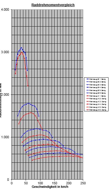 comparativa mazda 3 mps vs audi tt: