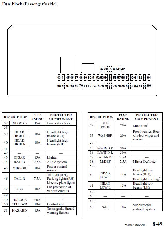 Ausgezeichnet Mazda 3 Generator Schaltplan Galerie - Elektrische ...